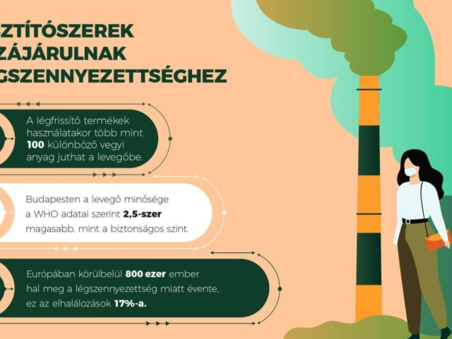 Magyar applikáció segíti a környezetbarát tisztítószerek kiválasztását
